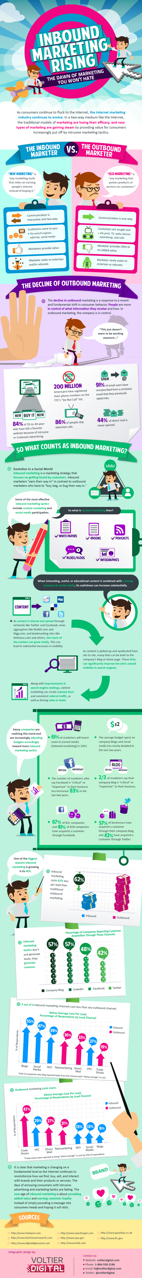 Why inbound marketing is taking over #infographic
