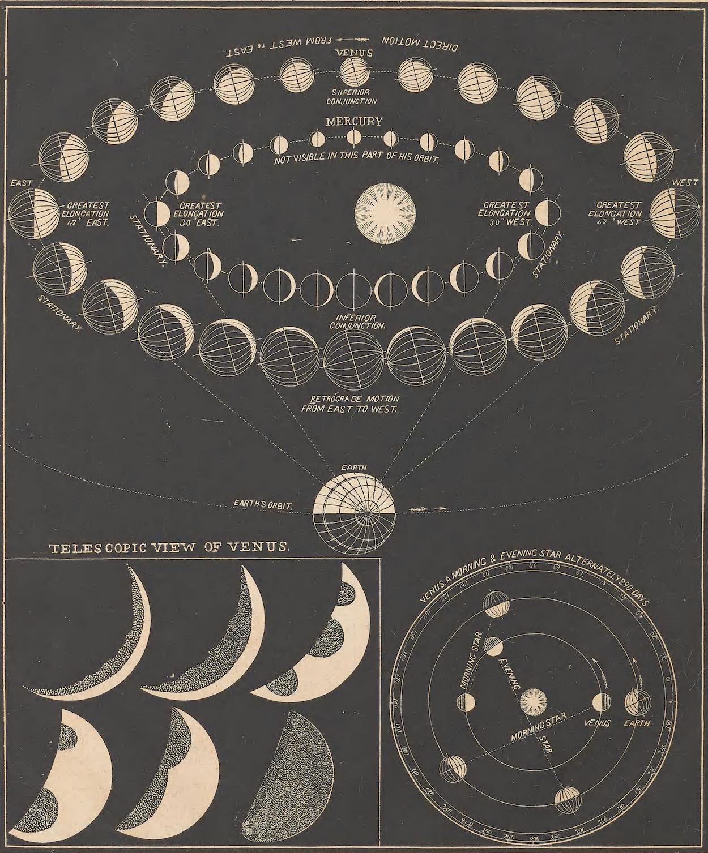 Telescopic View Of Venus Smith S Illustrated Astronomy