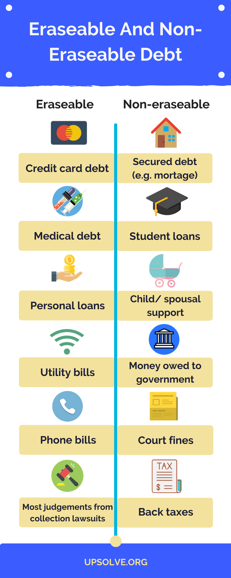 Many Of Your Debts Can Be Erased Via Chapter 7 Bankruptcy However A Few Debts Cannot Be Erased Medical Debt Personal Loans Mortage