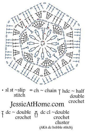 Stitchopedia ~ Motif: Flower to Hexagon Granny | Pinterest | Muster