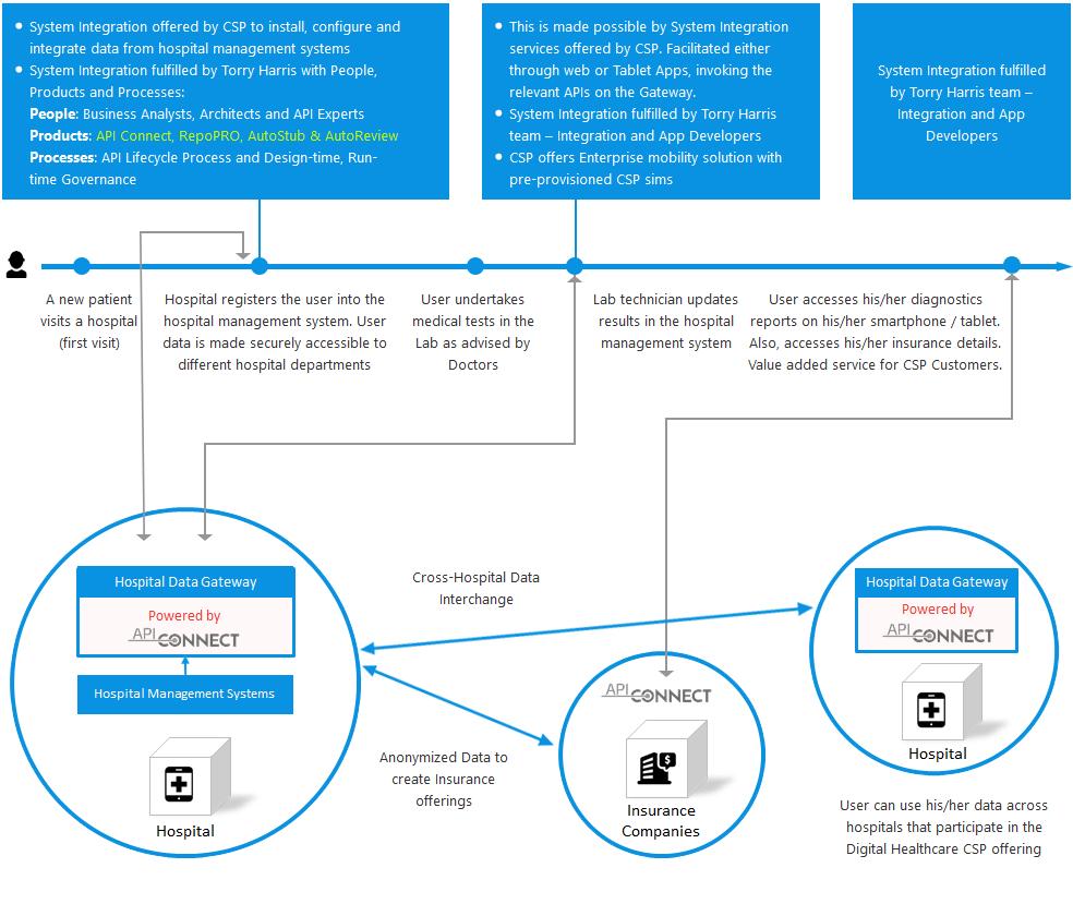 Blog Infographic Connectedhealth Through Telecom Digital