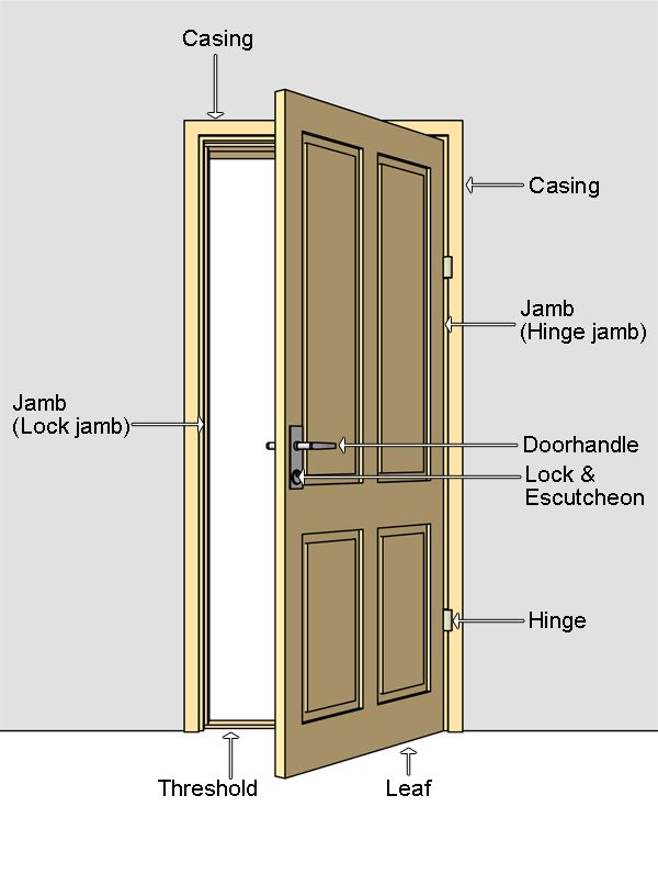 Door terminilogy door nomenclature jamb door jamb Exterior door frame parts
