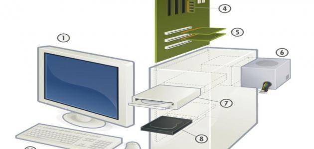 ما هي مكونات الحاسوب موسوعة موضوع Computer Basic Computer Repair