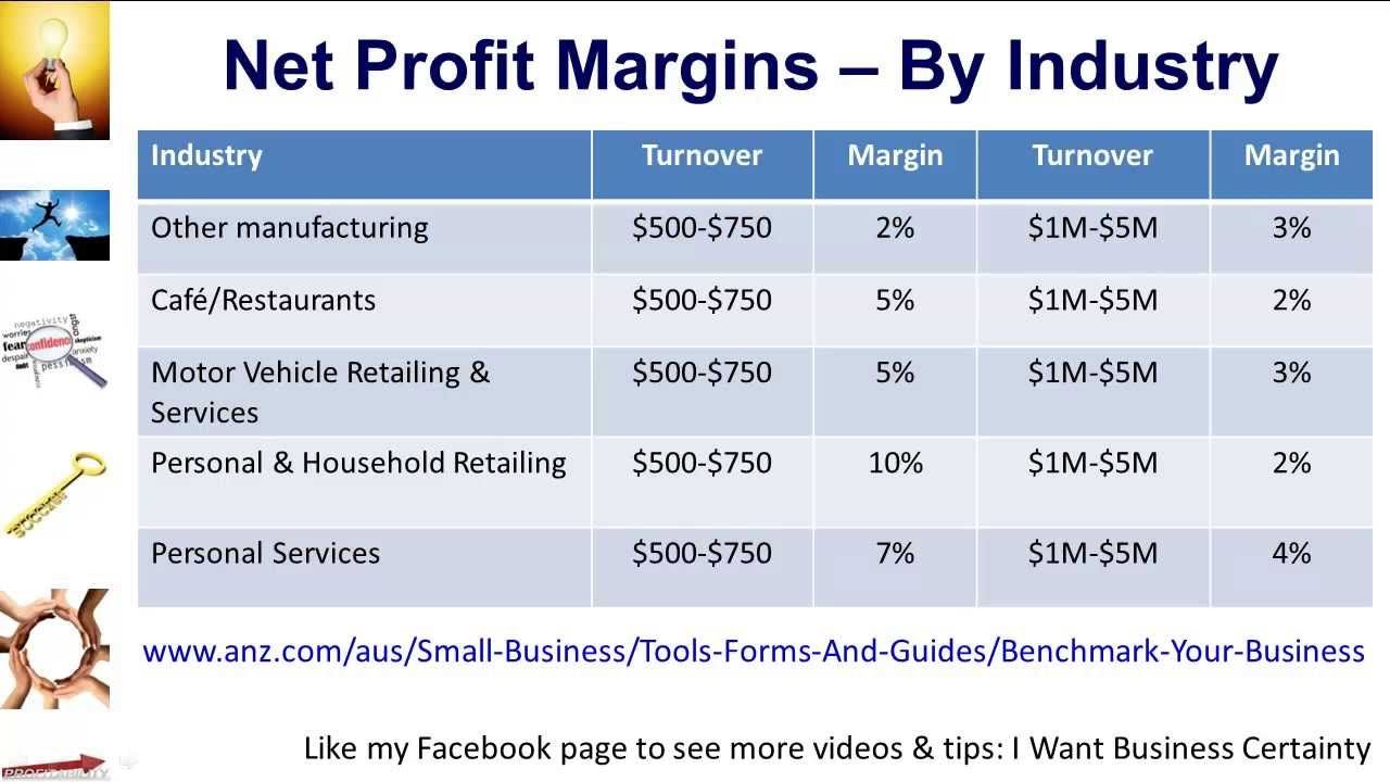 Profit Margins By Industry Strategy To Rocket Your Net Profit Business Development Strategy Net Profit Business Development