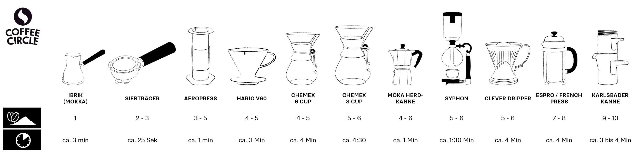 optimaler mahlgrad und zeit beim kaffee 2500 625 infographics pinterest coffee. Black Bedroom Furniture Sets. Home Design Ideas