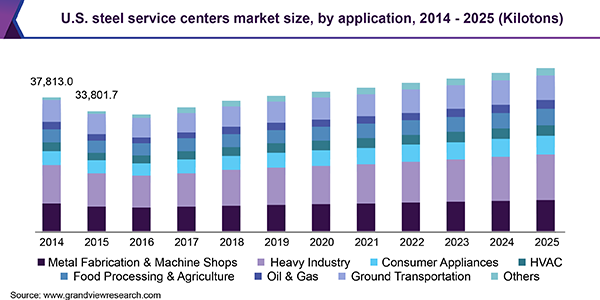 Steel Service Centers Market Segment Analysis By Application