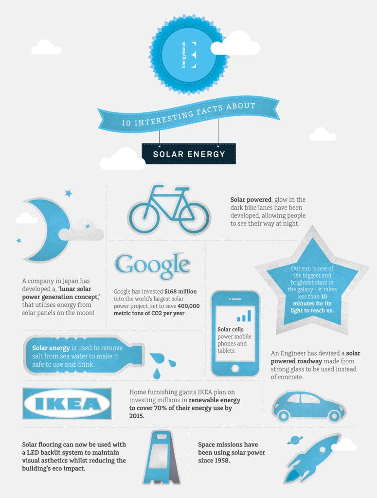 Infographic 10 Interesting Facts About Solar Energy Solar Energy Facts Solar Energy Solar Energy Kits