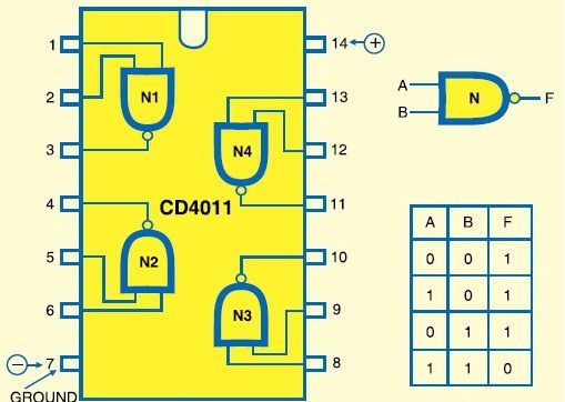 Working and pin configuration of the nand ic cd4011 for Circuit nand