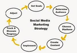 Social Media Marketing Strategy  Sales And Marketing Tips