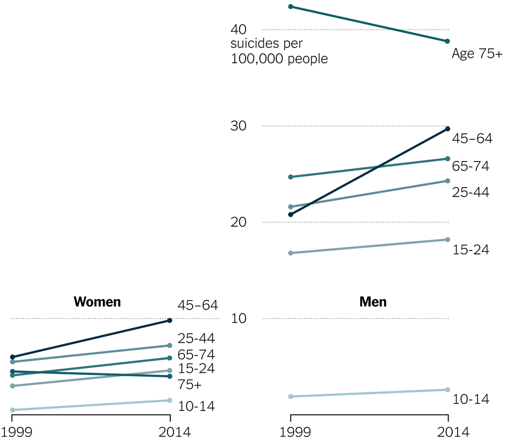 Rates increased among almost all groups, a federal data analysis found, with women and middle-aged Americans hit particularly hard.
