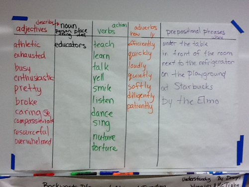 Sentence Patterning Chart Different Colors For Different