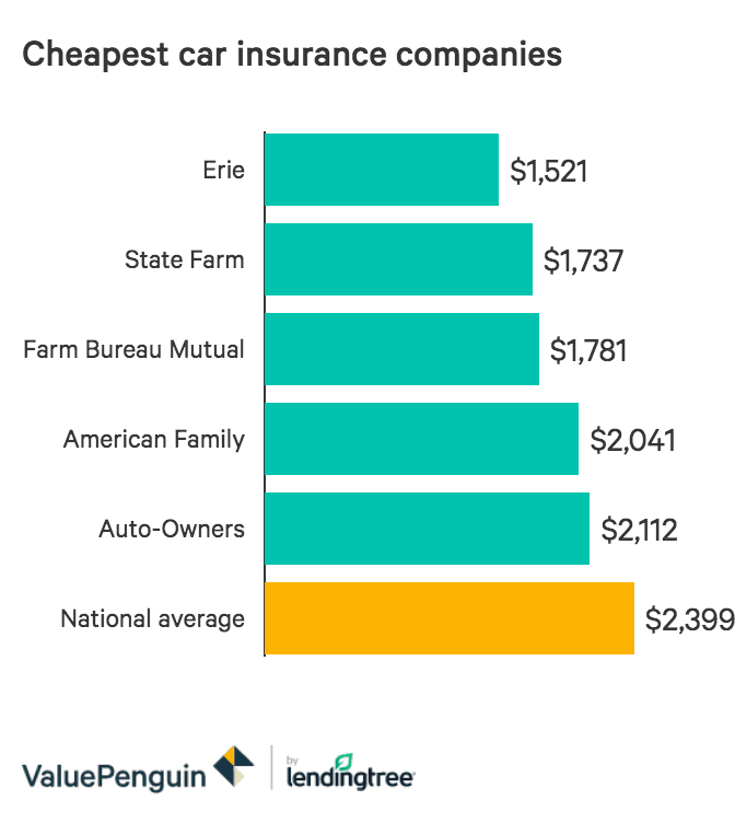 7 Things That Happen When You Are In What Is The Best And Cheapest Car Insurance In 2020 Online Insurance Compare The Market Important Facts