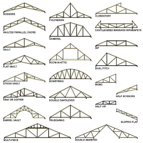 Pdf Truss Roof Design Plans Diy Free Woodworking Plans Youtube Roof Truss Design Roof Trusses Roof Construction
