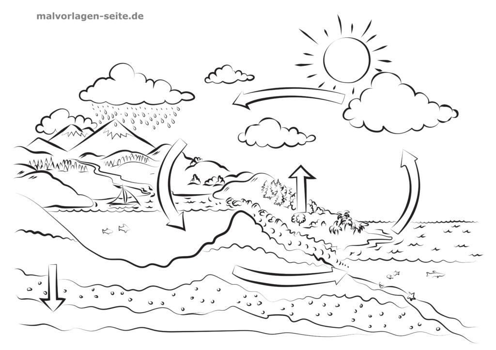 Oh Je Was Ist Denn Jetzt Passiert Wasserkreislauf Vorlagen Zum Ausmalen Geographie Fur Kinder