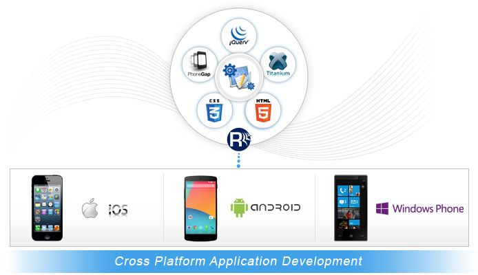 Cross Platform Mobile App Development Company in 2019 | Mobile Apps