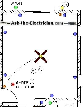 Bedroom Wiring Diagram Blueprint Electrical Wiring Wire Electricity