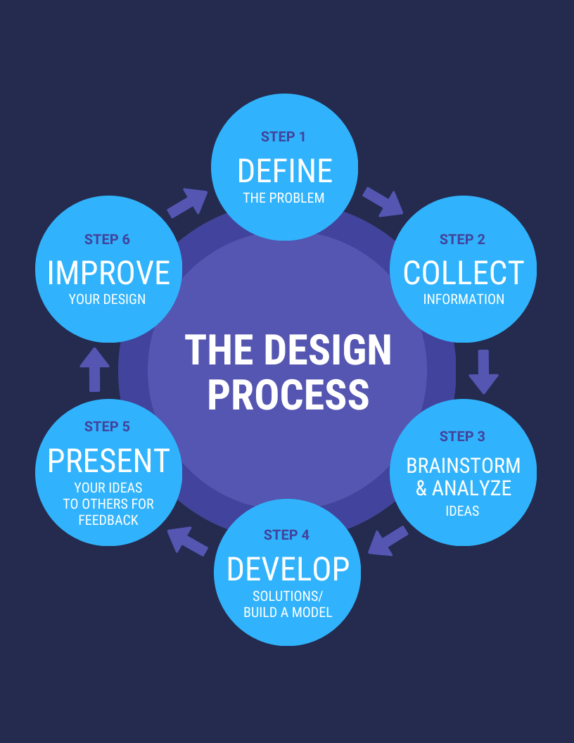 circle process infographic template for an infographic that s eye