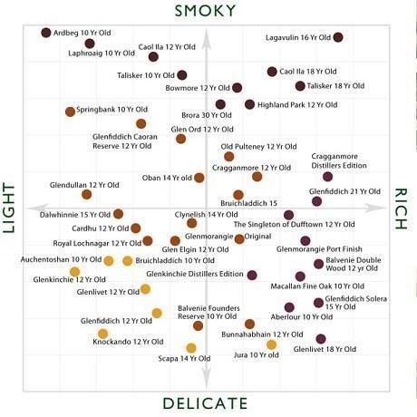 how to choose a single malt by flavor drinks and cocktails