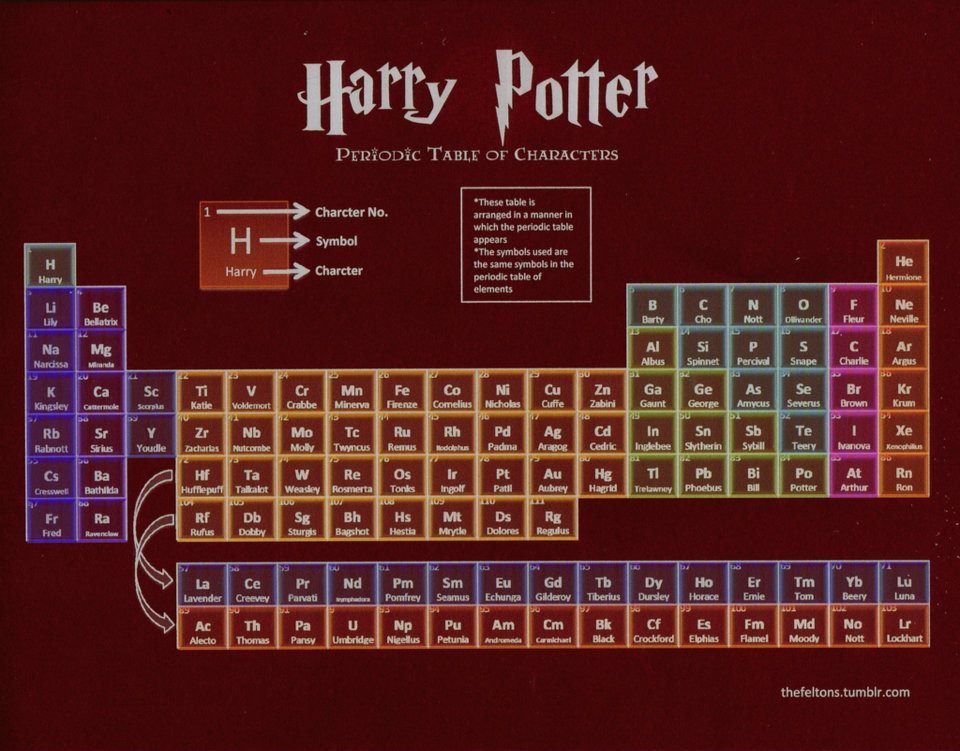 HP THE PERIODIC TABLE Harry potter, Harry potter table and Hogwarts - fresh periodic table of elements with everything labeled on it
