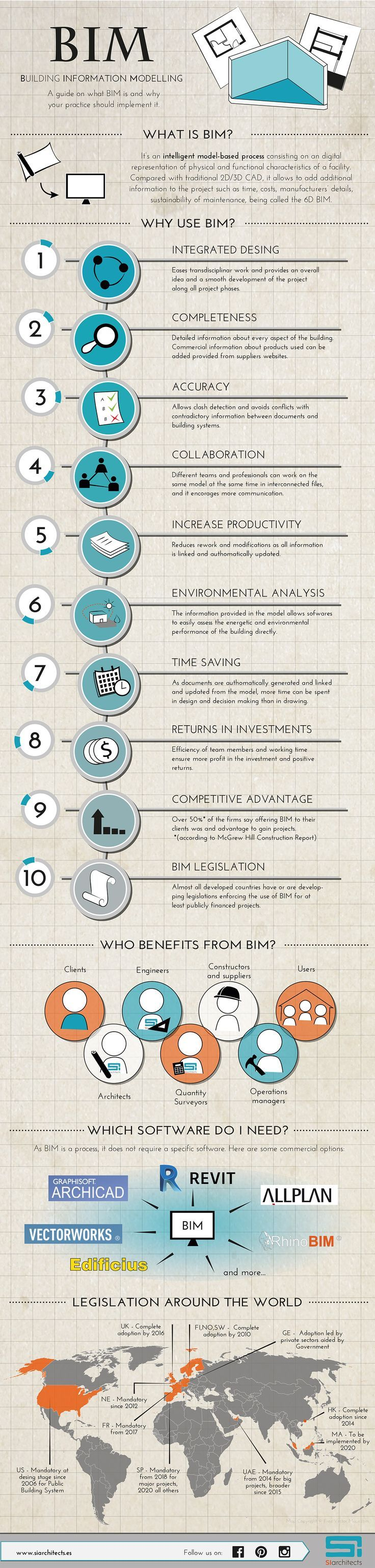 Infographic about BIM:Building Information System