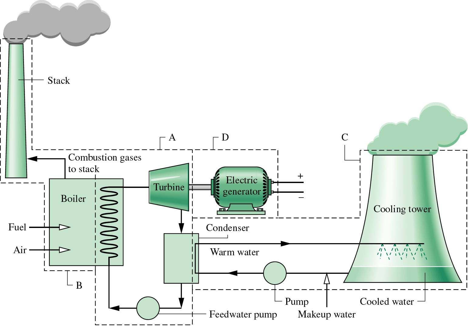 solar power plant flow diagram power plant                             google thermal power station  thermal  thermal power station