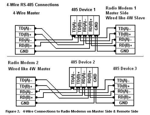 Figure 2. 4-Wire Connections to Radio Modems on Master