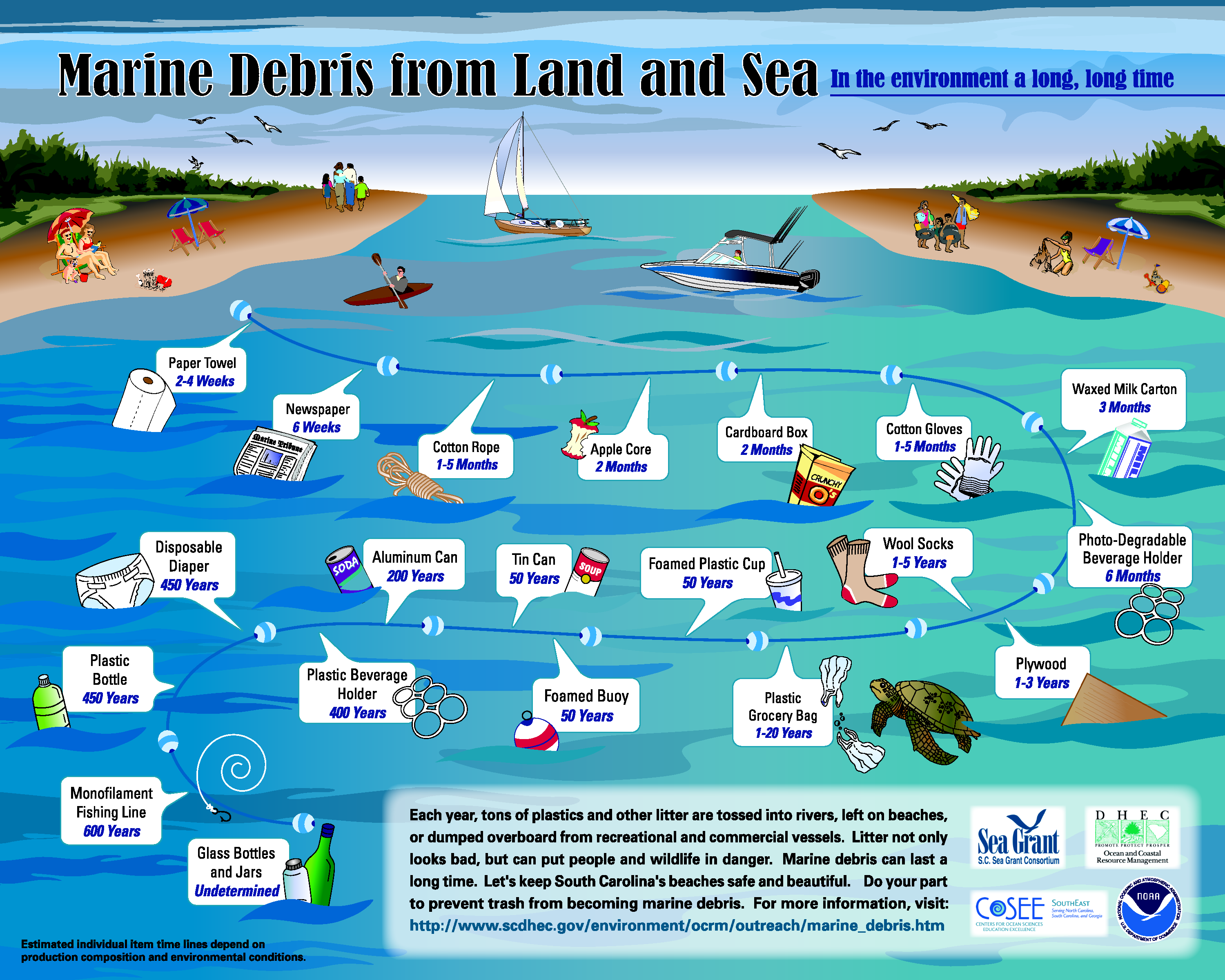 Check Out The Types Of Debris That Is Ending Up In Our