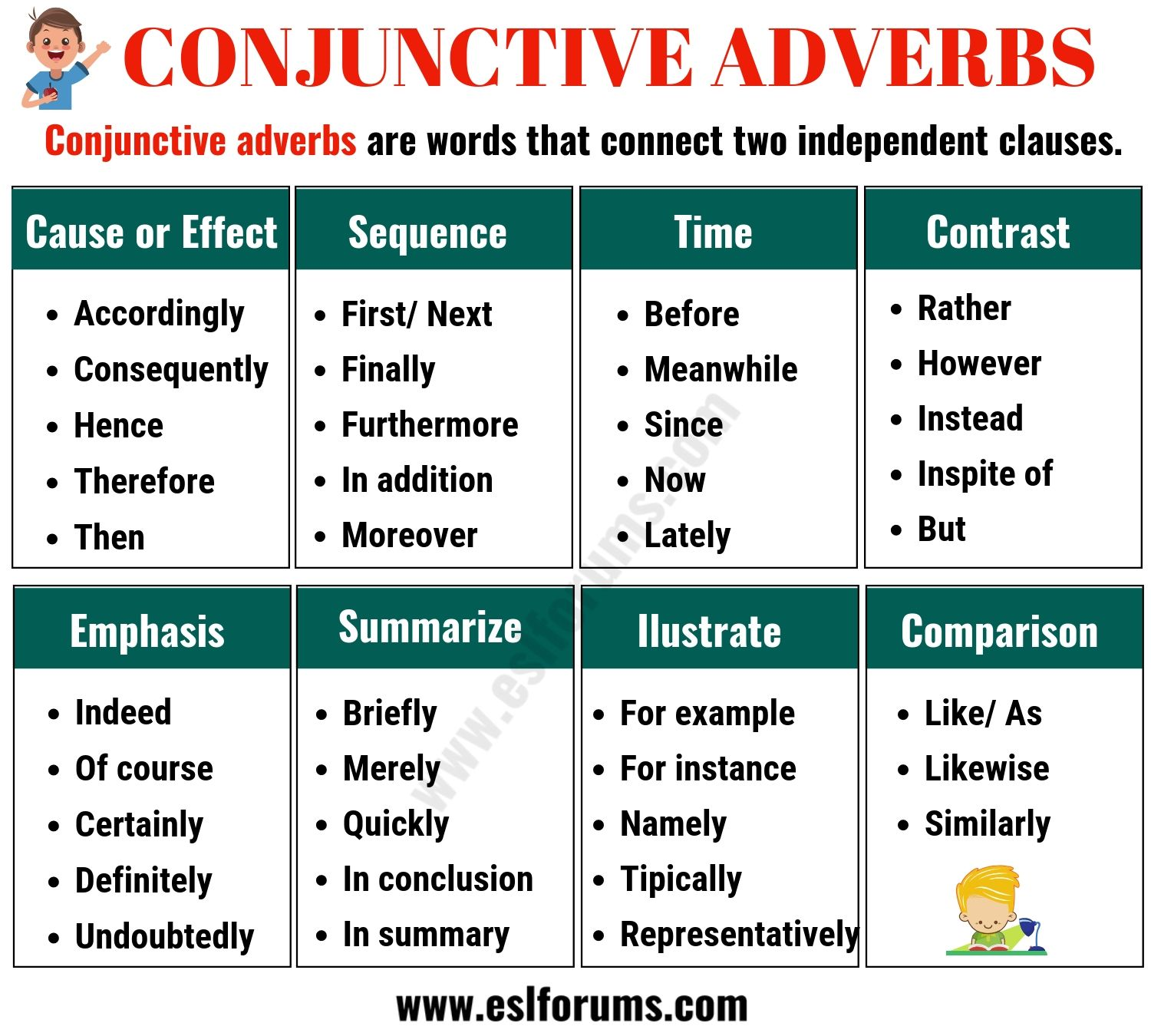 Conjunctive Adverbs Important List And Examples In