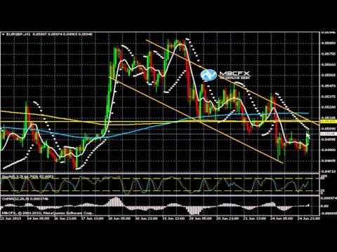 Eur gbp forex news