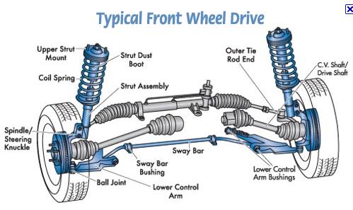 Car Parts Names Vehicle suspension partsshocks