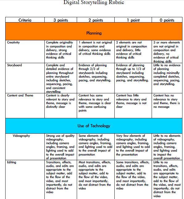 Digital Storytelling Evaluation Rubrics For Teachers  Educational