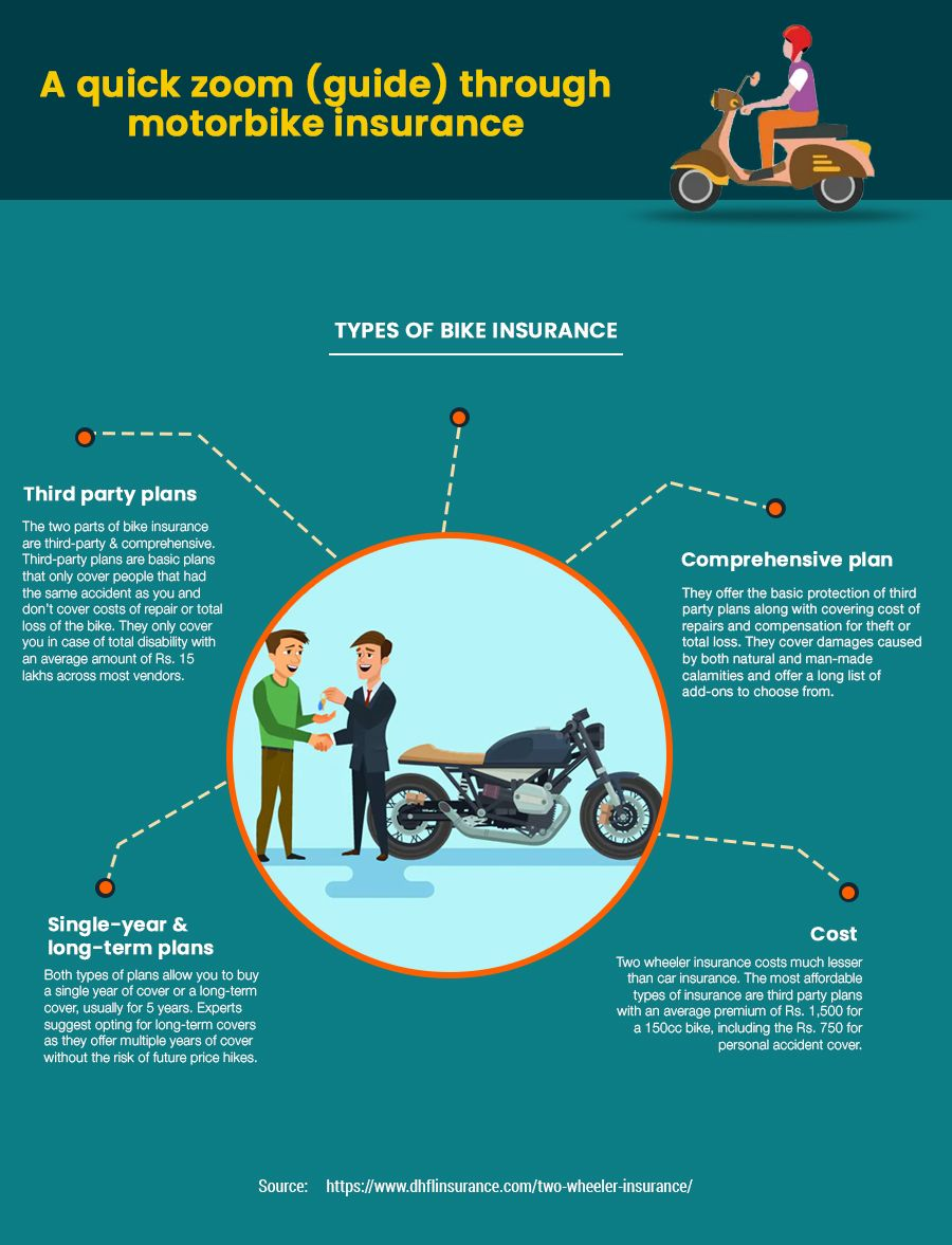 Buy Or Renew Car Insurance In India Online From Dhfl General