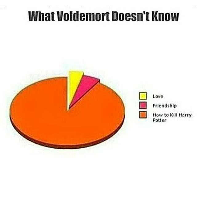 Mugglenet On Instagram The Pie Chart Of VoldemortS Struggles