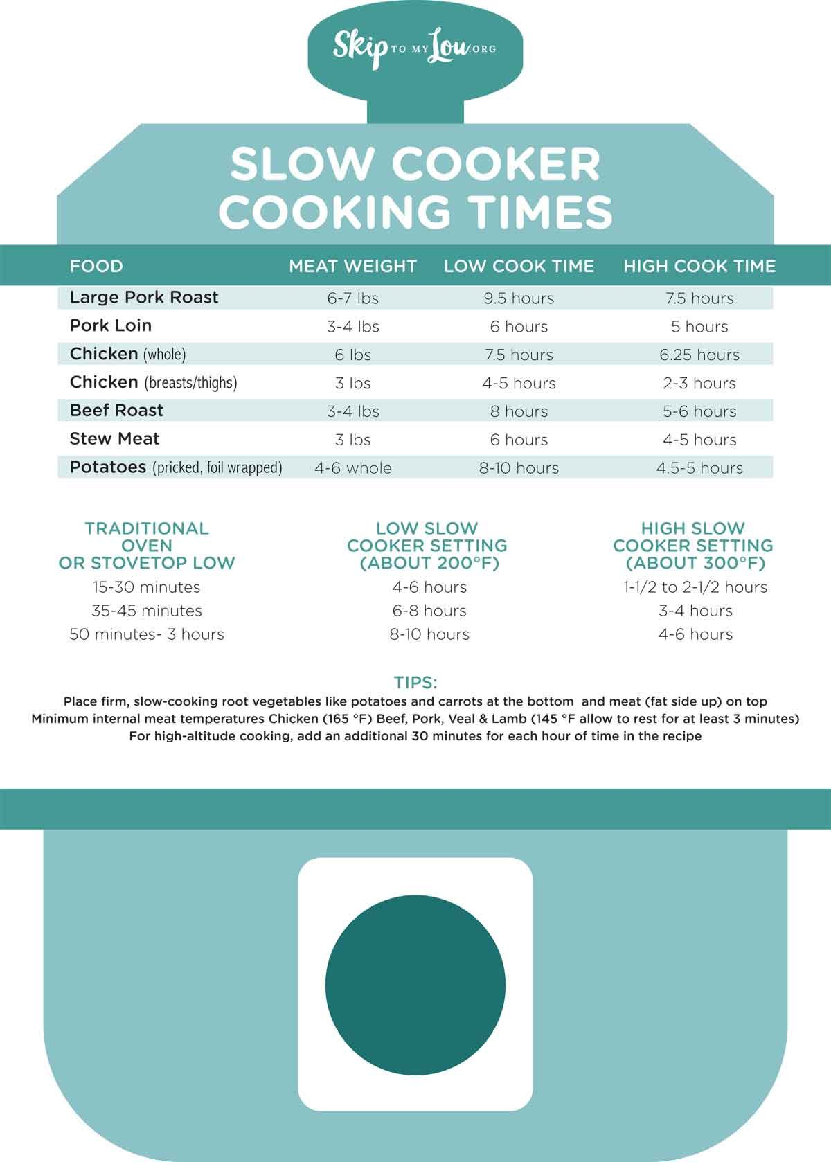 Slow Cooker Cheat Sheet Slow Cooker Times Slow Cooker Crock Pot Cooking