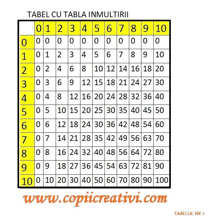 Mici trucuri pentru ca sa inveti tabla inmultirii | cifre ...