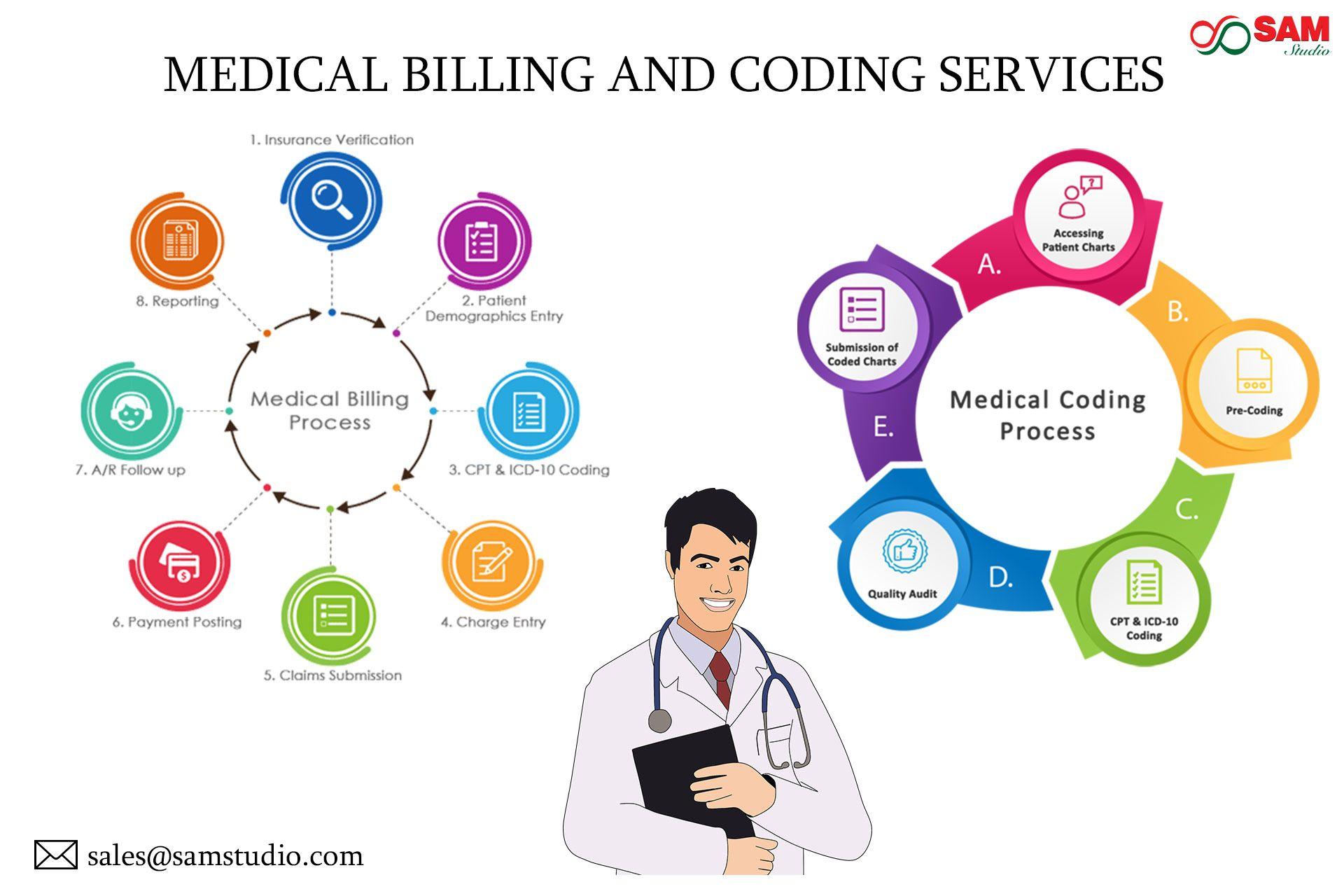 Medical billing and coding services medical billing