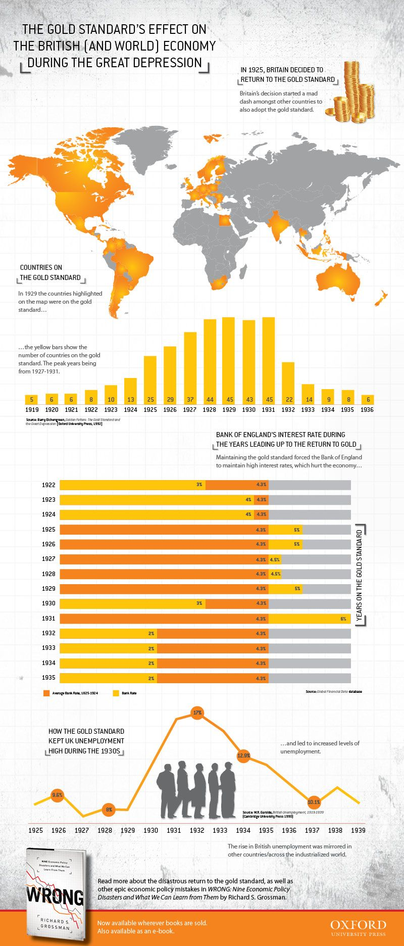The Gold Standard And The World Economy Infographic Economy