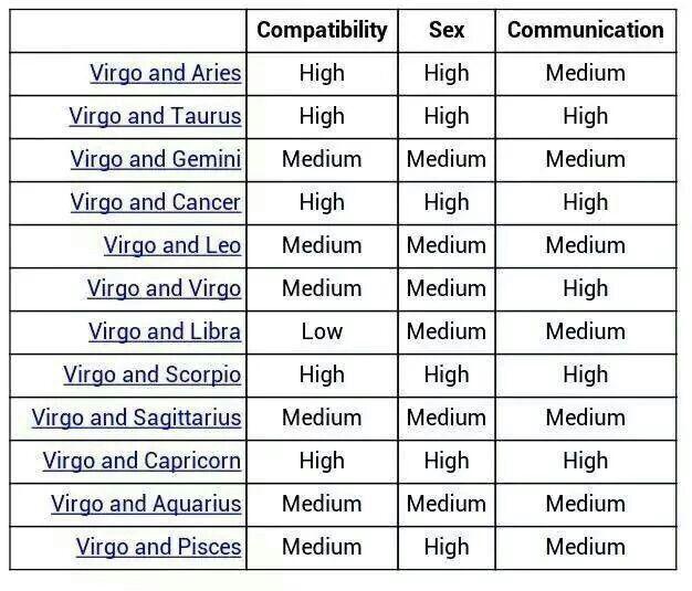 Compatibility chart virgo Virgo Compatibility:
