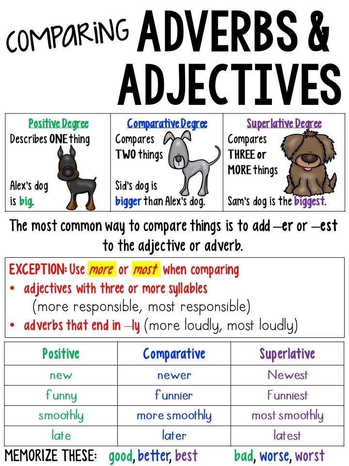 Pin by Amanda Fontenot on Charts in 2020 Adverbs anchor