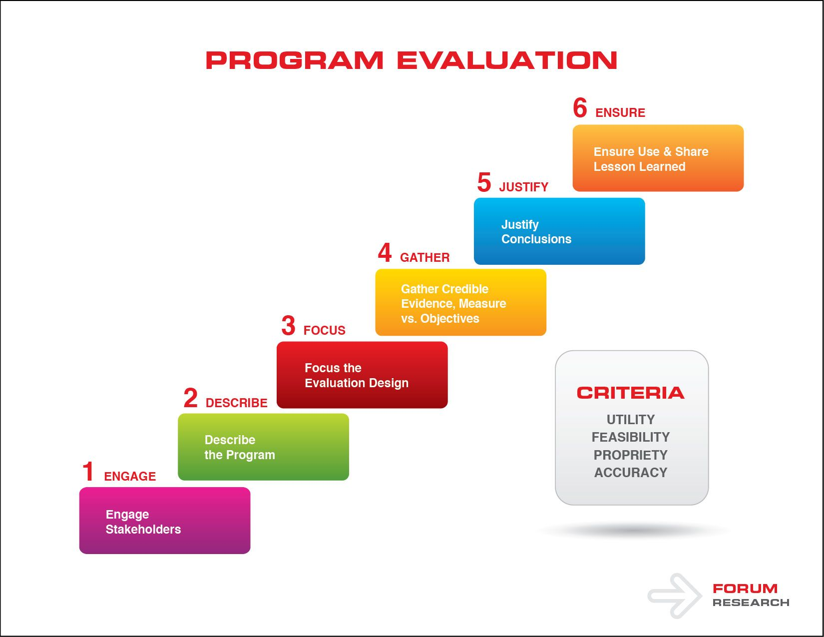 program and outcome evaluations