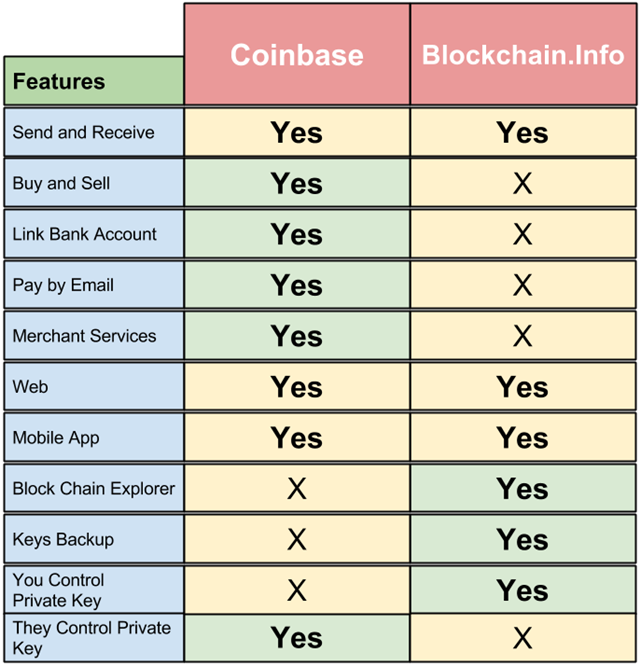 cryptocurrency exchange comparison chart