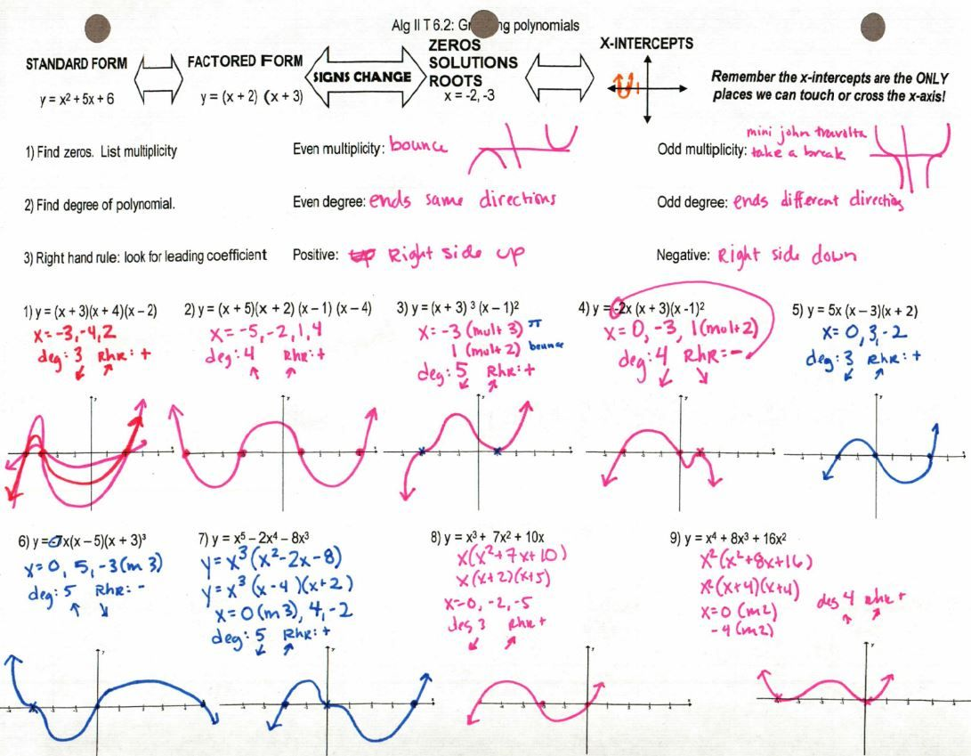 how to graph polynomial functions in standard form