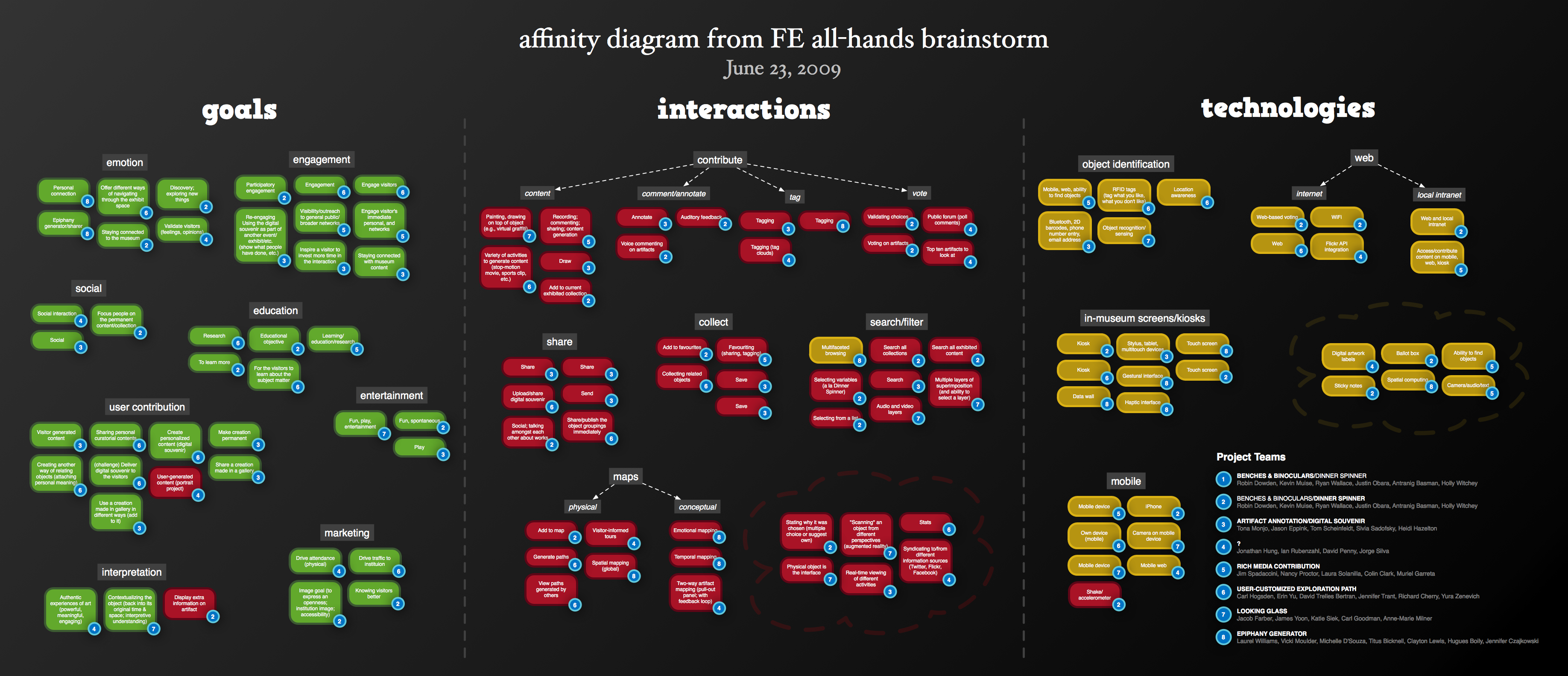 Affinity Diagram  Google Search  Ux Deliverables