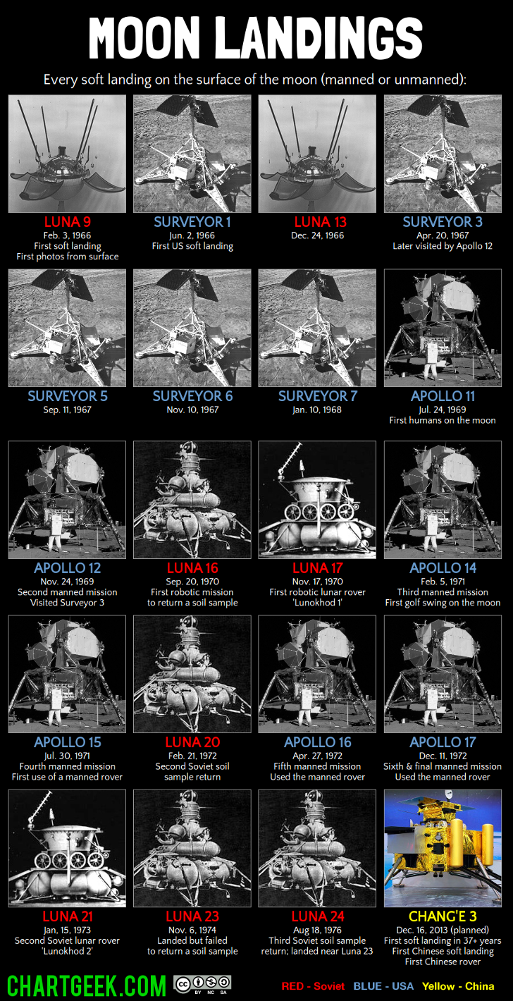 List of 6 Manned Moon Landings - History Lists