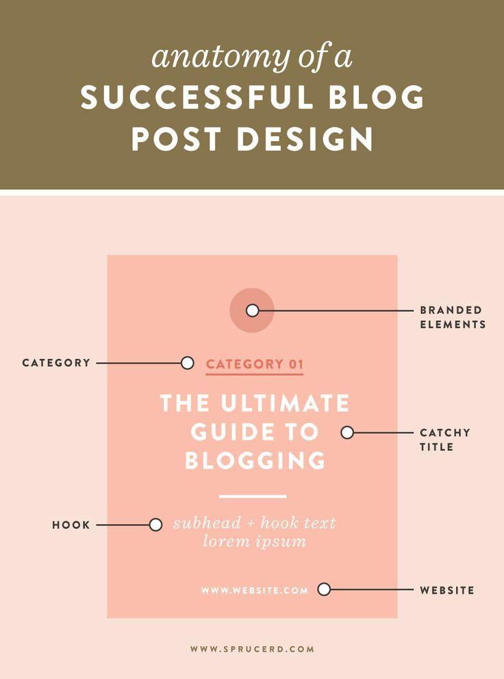 Anatomy of a successful blog post design | Blog-Tipps, Tipps und Blog