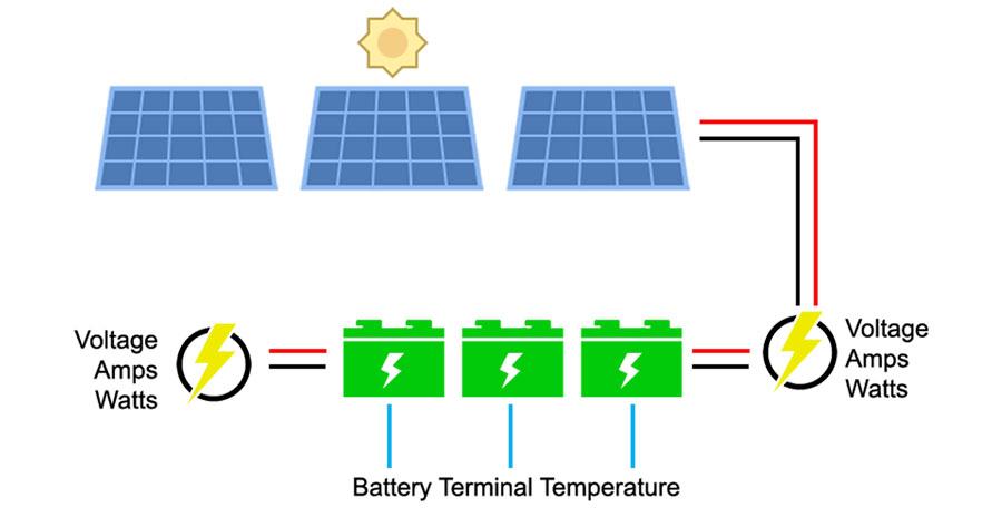 Solar Power Monitoring Battery Monitoring Akcp Sensor Solutions In 2020 Solar Power Solutions Solar Power Batteries