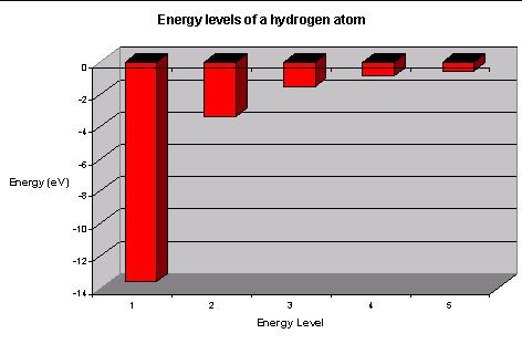 Energy Levels In Atoms Energy Level Hydrogen Atom Atom
