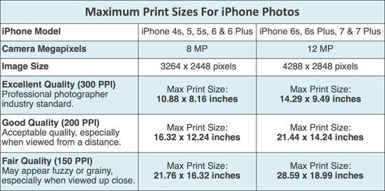 How To Print Iphone Photos And How Big You Can Print Them