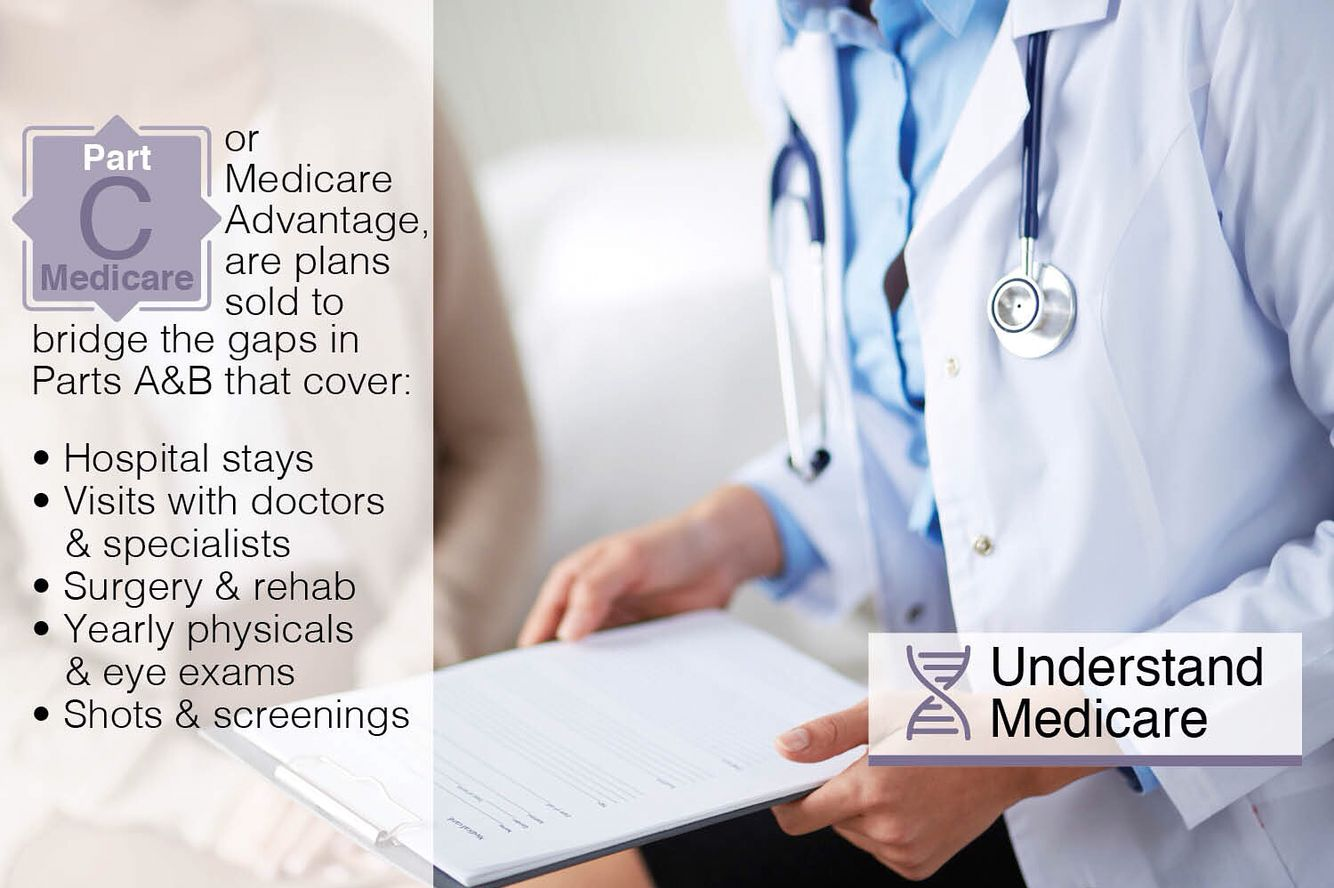 Private insurance companies sell medicareadvantage as a