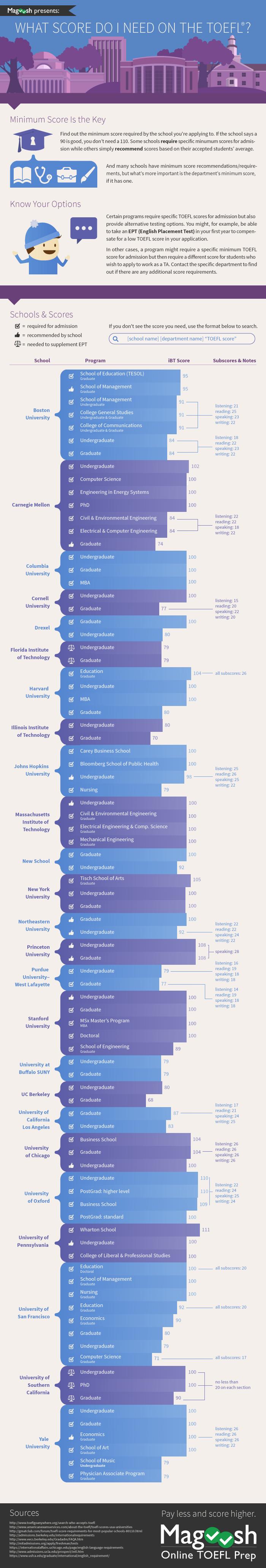 What toefl score should i get a new infographic by magoosh what toefl score should i get a new infographic by magoosh xflitez Images